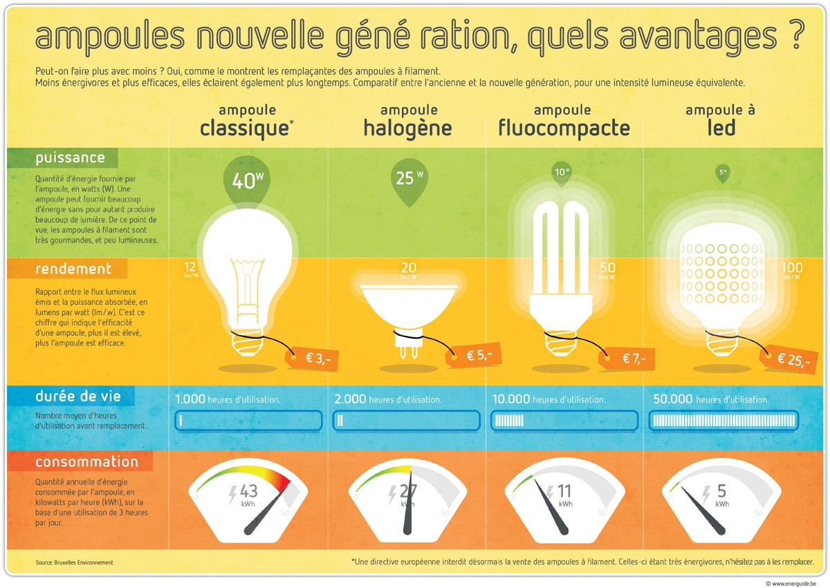 What Are The Advantages Of The New Generation Light Bulbs