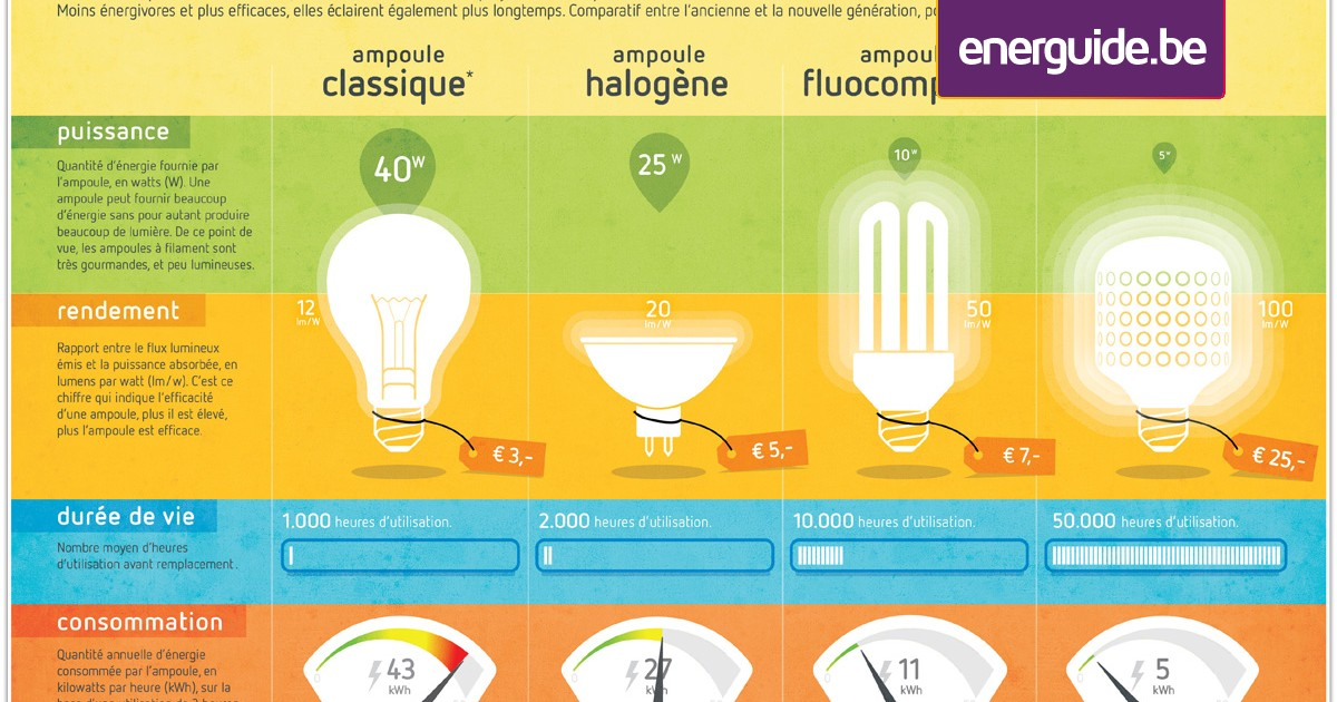 What are the advantages of the new-generation light bulbs ...